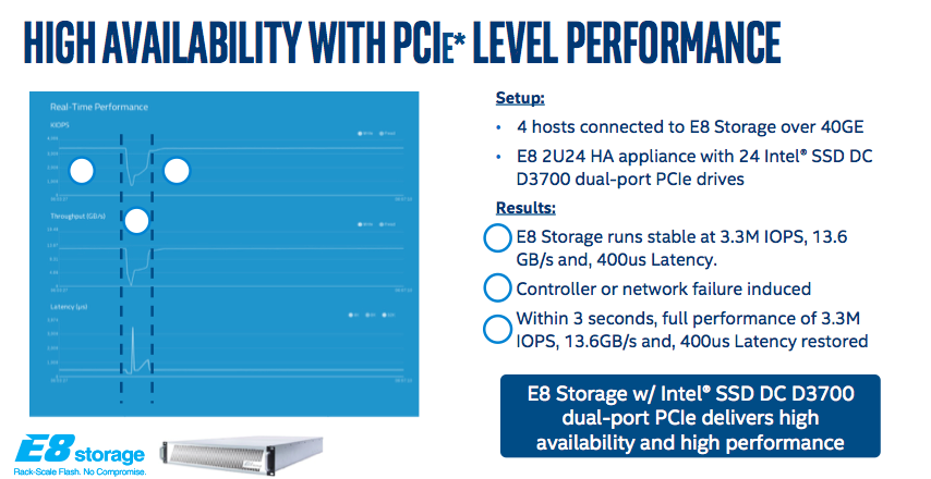 E8 Storage high availability with PCIe level performance